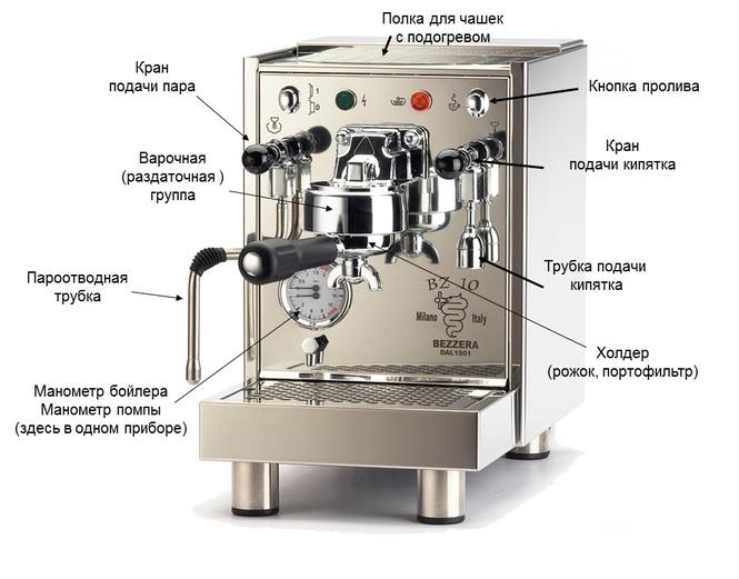 Какие детали самые важные в кофемашине?